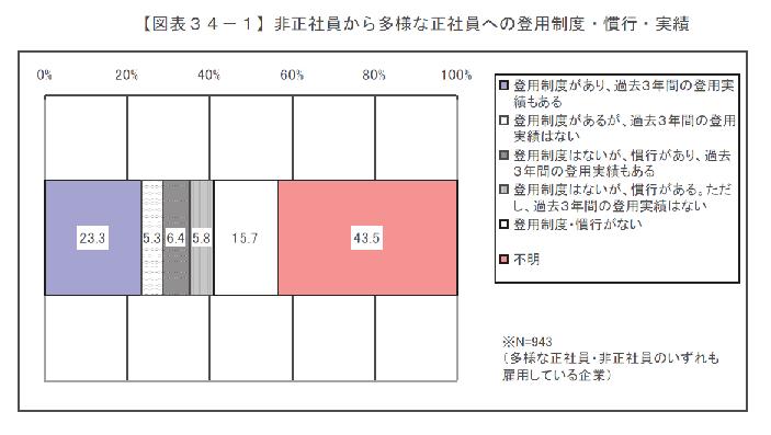 多様な正社員企業アンケート登用制度.png
