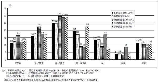 正社員と多様な正社員の賃金水準の差.png