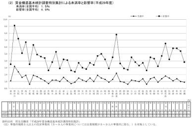 都道府県別未満率と影響率 全規模