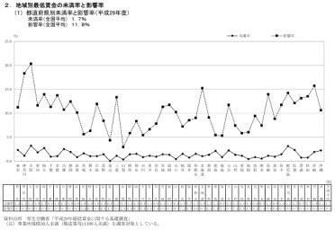 都道府県別未満率と影響率 小規模