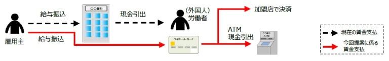 ペイロールカードの仕組み