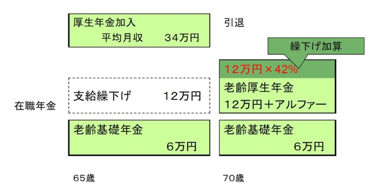 65歳以降の在職老齢年金の繰下げ④