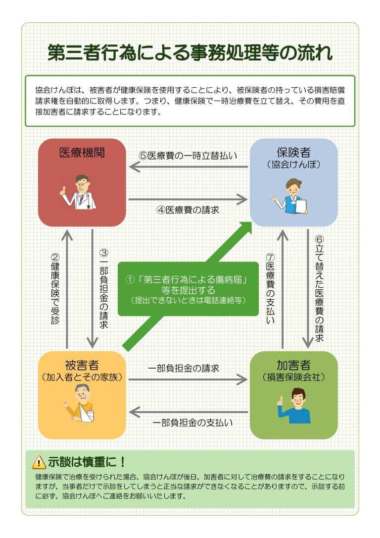 第三者行為による事務処理の流れ