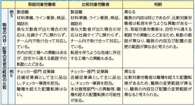 20191209職務内容・配置の変更の範囲の比較